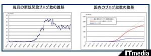 http://www.itmedia.co.jp/news/articles/0807/04/news050.html