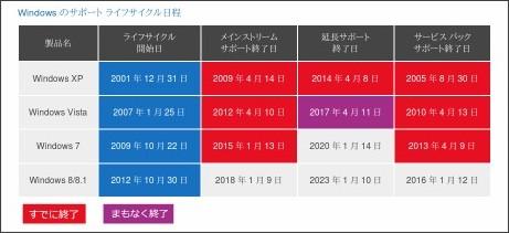 http://www.microsoft.com/ja-jp/windows/lifecycle/eos/consumer/default.aspx
