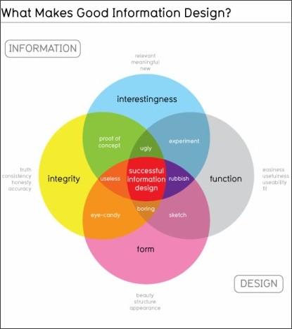 http://www.blueglass.com/blog/what-makes-a-good-infographic/?utm_source=feedburner&utm_medium=feed&utm_campaign=Feed%3A+Blueglass+%28BlueGlass%29