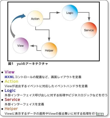 http://www.atmarkit.co.jp/fwcr/special/yui01/yui01_1.html