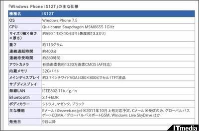 http://plusd.itmedia.co.jp/mobile/articles/1107/27/news012.html
