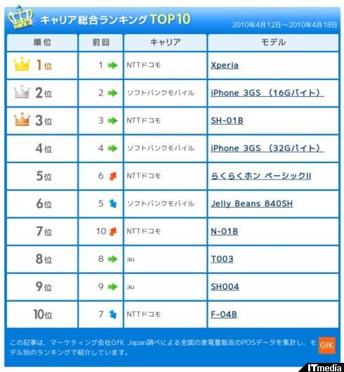 http://plusd.itmedia.co.jp/mobile/articles/1004/23/news048.html