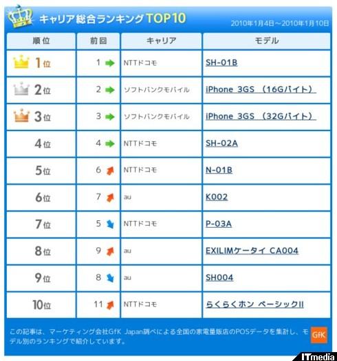 http://plusd.itmedia.co.jp/mobile/articles/1001/15/news096.html
