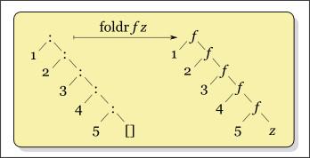 http://en.wikipedia.org/wiki/Reduce_(higher-order_function)