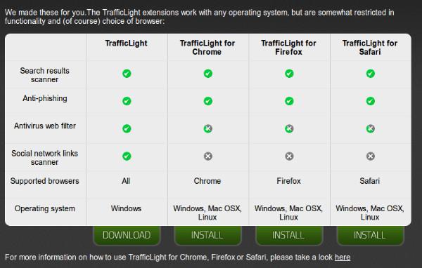 http://trafficlight.bitdefender.com/extensions.html
