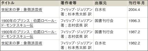 http://webcatplus.nii.ac.jp/webcatplus/details/creator/413407.html