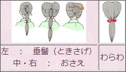 http://www.kariginu.jp/kikata/5-3.htm