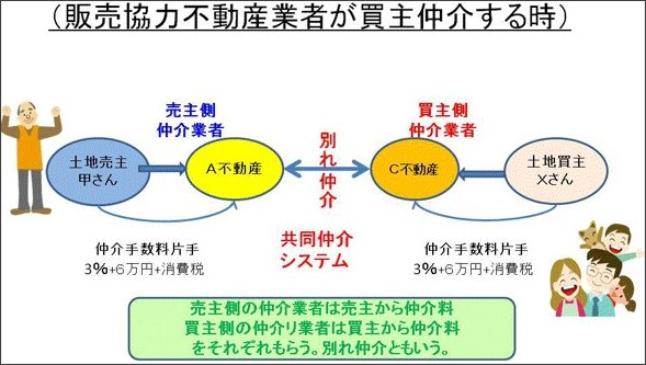 http://www.recom-fudosan.com/column/column_22.html