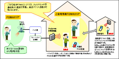 http://www.nttdocomo.co.jp/info/news_release/page/091110_00.html#p05