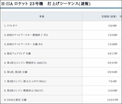 http://www.jaxa.jp/press/2014/02/20140228_h2af23_j.html