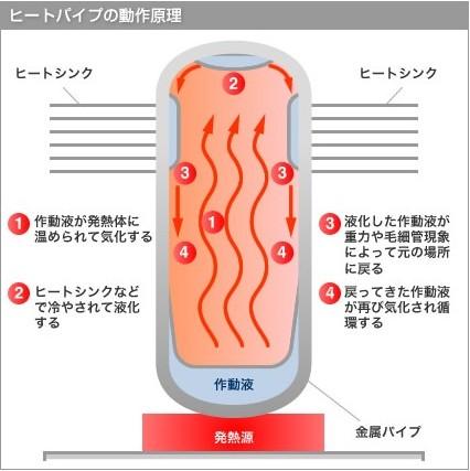 ヒートパイプの冷却仕組み