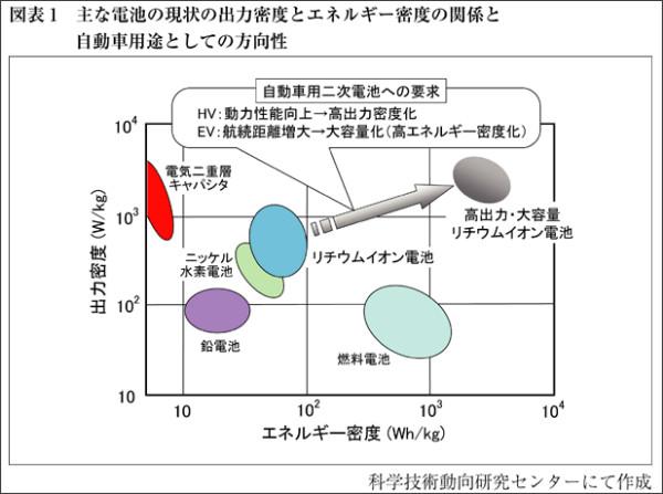 http://www.nistep.go.jp/achiev/ftx/jpn/stfc/stt106j/1001_03_featurearticles/1001fa02/201001_fa02.html