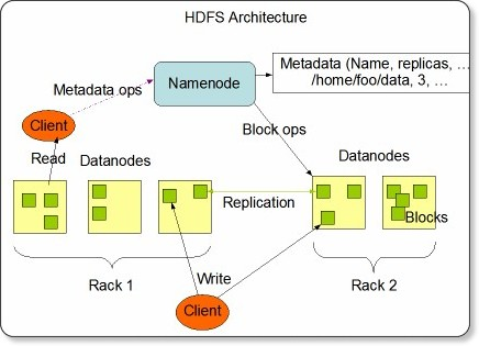 http://hadoop.apache.org/common/docs/current/hdfs_design.html