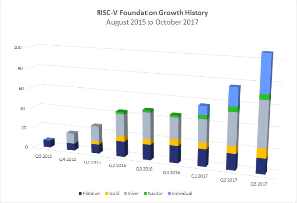 https://riscv.org/2017/11/risc-v-ecosystem-surpasses-100-members-globally-paving-way-next-50-years-computing-design-innovation/
