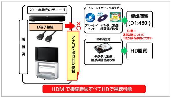 http://panasonic.jp/support/bd/info/d_terminal.html