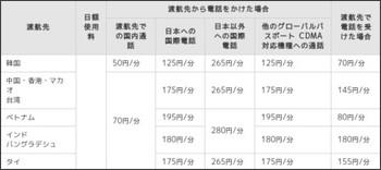 http://www.au.kddi.com/service/kokusai/cdma/service/area/index.html