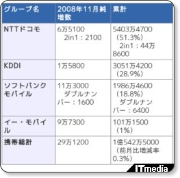 http://plusd.itmedia.co.jp/mobile/articles/0812/05/news103.html