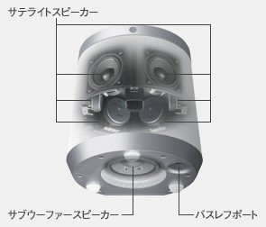 http://www.jp.onkyo.com/audiovisual/premiumcompact/rbx500/technology.htm