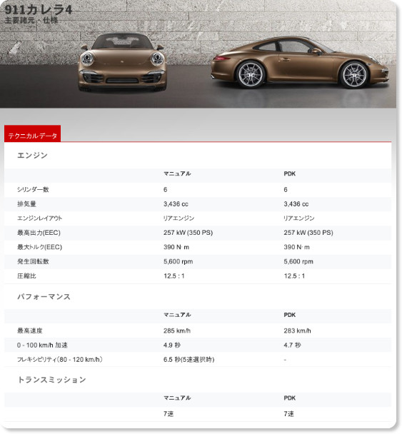 http://www.porsche.com/japan/jp/models/911/911-carrera-4/featuresandspecs/