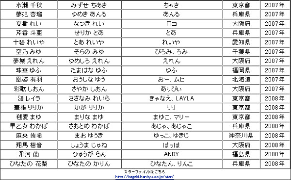 http://web.archive.org/web/20080527095154/http://kageki.hankyu.co.jp/star/list/Star.html