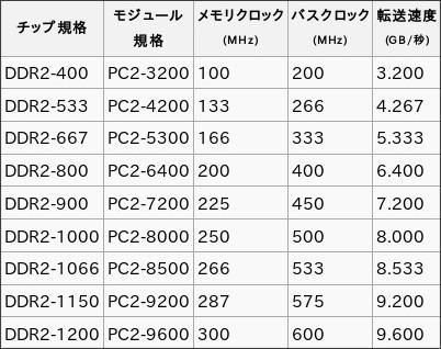http://ja.wikipedia.org/wiki/DDR2_SDRAM