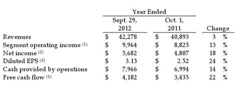http://thewaltdisneycompany.com/sites/default/files/reports/q4-fy12-earnings.pdf