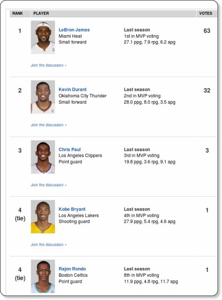 http://espn.go.com/nba/story/_/id/8273867/2012-nba-summer-forecast-most-valuable-player