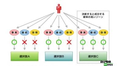 http://jibun.atmarkit.co.jp/llife01/rensai/mental09/mental02.html