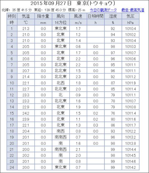 http://www.jma.go.jp/jp/amedas_h/yesterday-44132.html?areaCode=000&groupCode=30