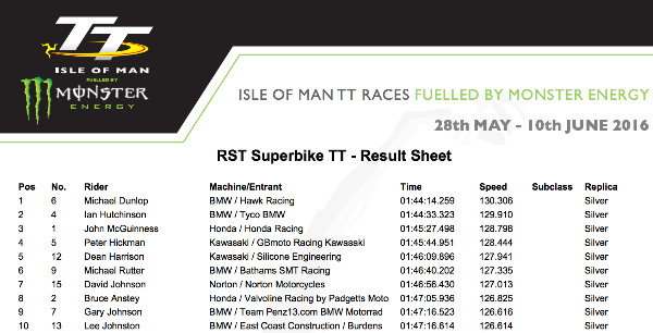http://www.iomtt.com/~/media/Files/2016/Results/RST-Superbike-TT/RST%20Superbike%20Result.pdf