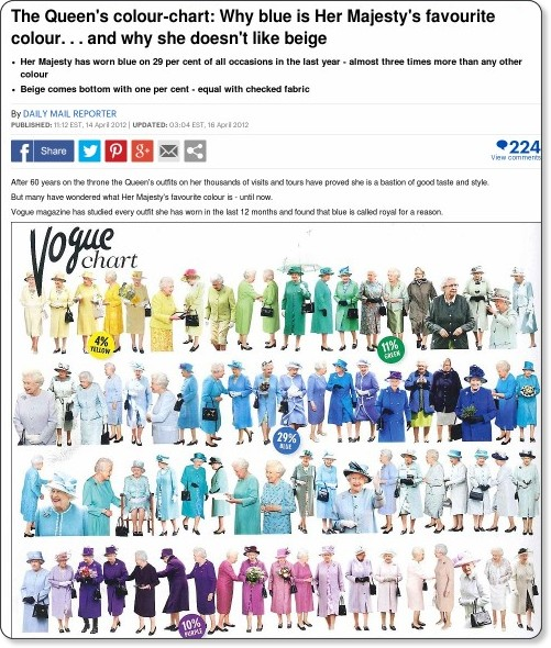 http://www.dailymail.co.uk/femail/article-2129730/Revealed-Why-blue-Queens-favourite-colour--doesnt-like-beige.html