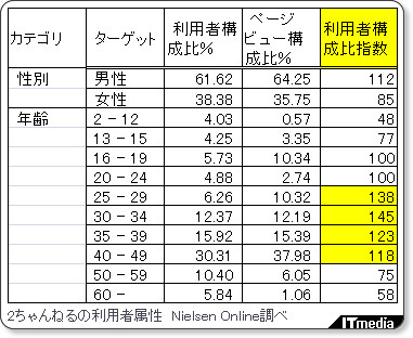 http://www.itmedia.co.jp/news/articles/0811/13/news057.html