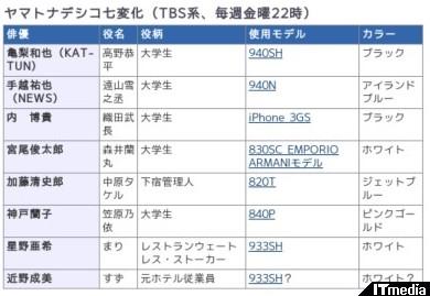 http://plusd.itmedia.co.jp/mobile/articles/1003/16/news075_3.html