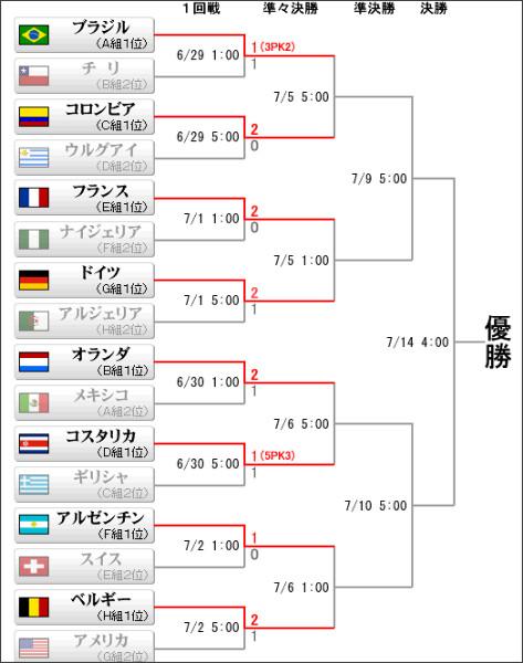 http://www.sanspo.com/worldcup2014/final_tournament.html