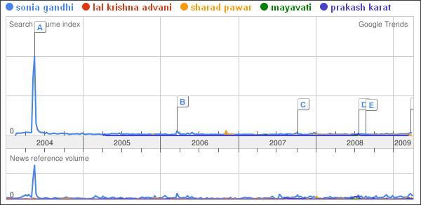 http://www.google.co.in/trends?q=sonia+gandhi%2Clal+krishna+advani%2Csharad+pawar%2Cmayavati%2Cprakash+karat%2C