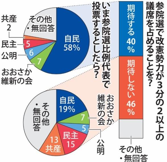 http://cdn.mainichi.jp/vol1/2016/02/01/20160201k0000m010071000p/92.jpg