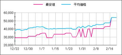 http://kakaku.com/item/00857012574/pricehistory/