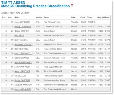 http://www.motogp.com/ja/Results+Statistics/2010/NED/MotoGP/QP/Classification