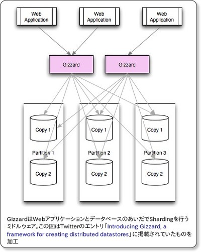 http://www.publickey1.jp/blog/10/twittergizzard_scalasharding.html