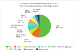 https://ourworldindata.org/military-spending/#military-expenditure-today-and-in-the-future