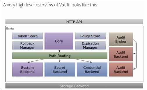 http://vaultproject.io/docs/internals/architecture.html