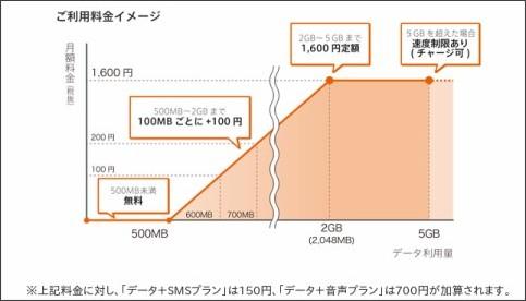 http://www.so-net.ne.jp/corporation/release/2016/pub20160126_0003.html