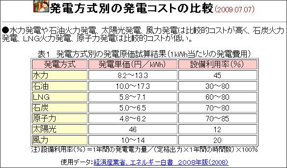 http://www.iae.or.jp/energyinfo/energydata/data1012.html