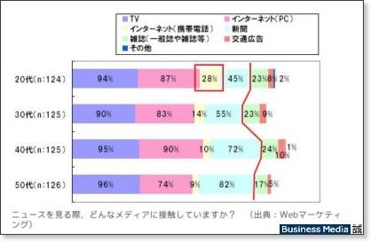 http://bizmakoto.jp/makoto/articles/0808/20/news056.html
