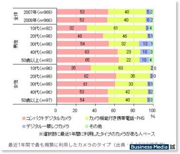 http://bizmakoto.jp/makoto/articles/0812/15/news056.html