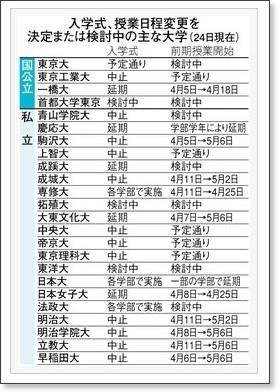 http://www.tokyo-np.co.jp/article/national/news/CK2011032502000193.html