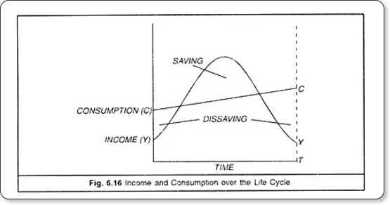 http://www.economicsdiscussion.net/consumption-function/the-life-cycle-theory-of-consumption-with-diagram/14495