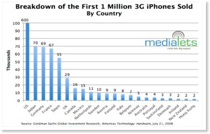 http://jp.techcrunch.com/archives/20080805the-global-reach-of-the-first-million-3g-iphones/