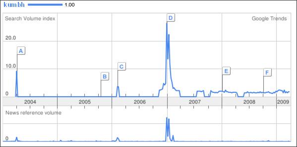 http://www.google.com/trends?q=kumbh