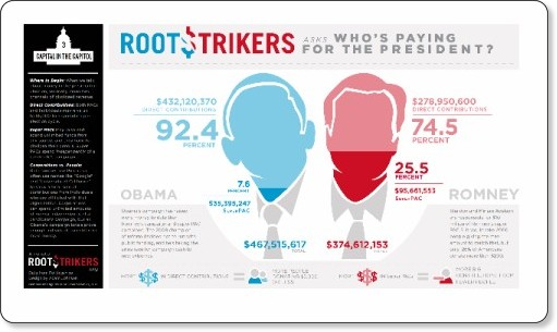 http://www.rootstrikers.org/#!/project/whos-paying-for-the-president